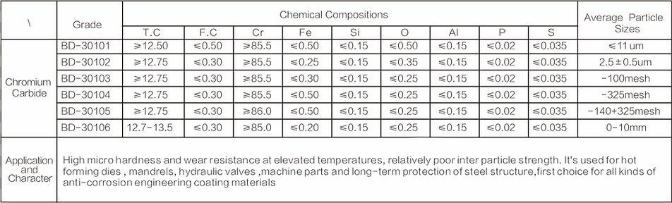 chrome carbide chart.jpg