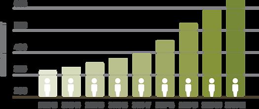 SchoolGrowth_Chart.png