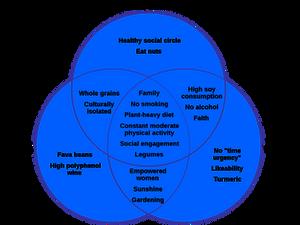 Venn diagram of longevity clues from Okinawa, Sardinia and Loma Linda