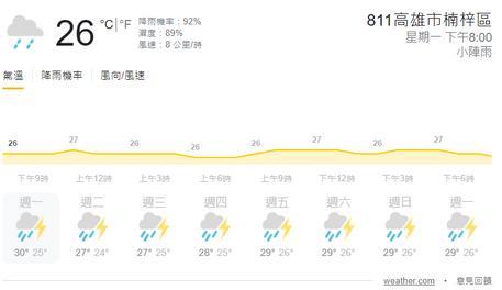 梅雨季,室內溫度不上不下