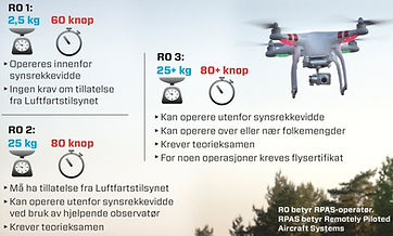 norwegian drone law categories RO1 RO2 RO3