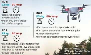 norwegian drone law categories RO1 RO2 RO3