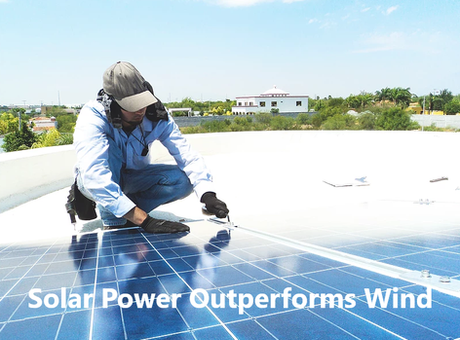 Solar Power outperforms wind