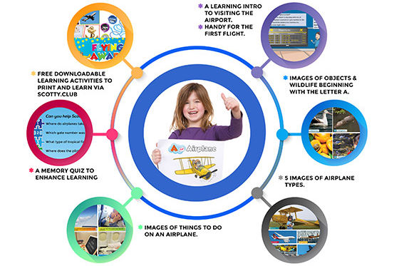 All Things Airplane Features, Airline parts with Children book on transport types