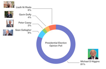 Poll Places Michael D. Higgins to Become Next President