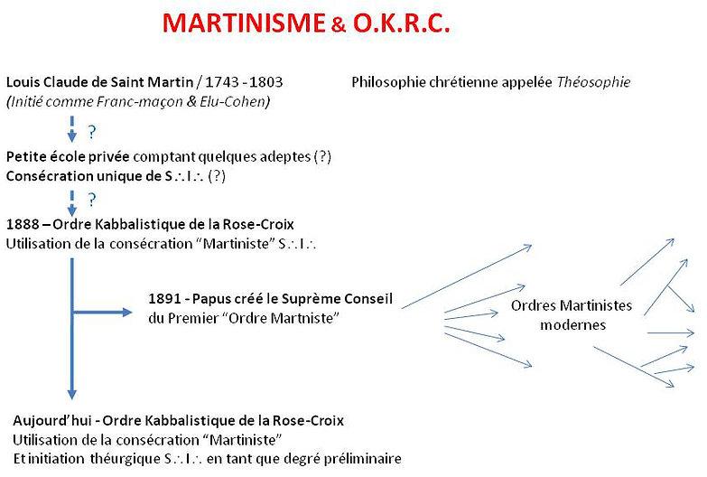 okrc_martinisme.jpg