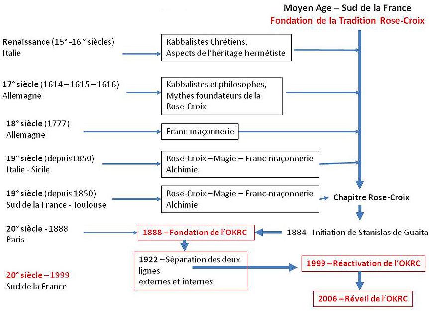 Chronologie de la tradition Rose-Croix