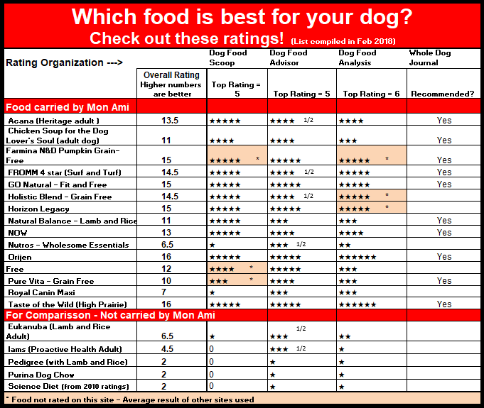 Food Rating Comparison table.png