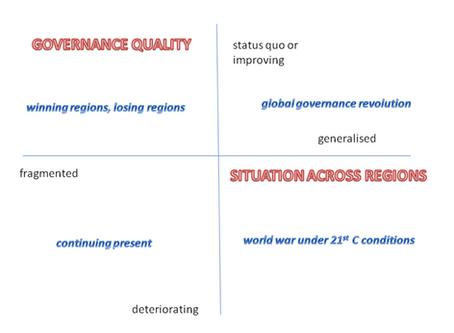 Scenarios for the World's Strategic Futures