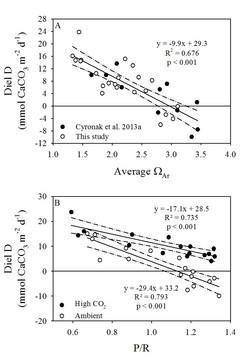 Dissolution vs omega pr.jpg