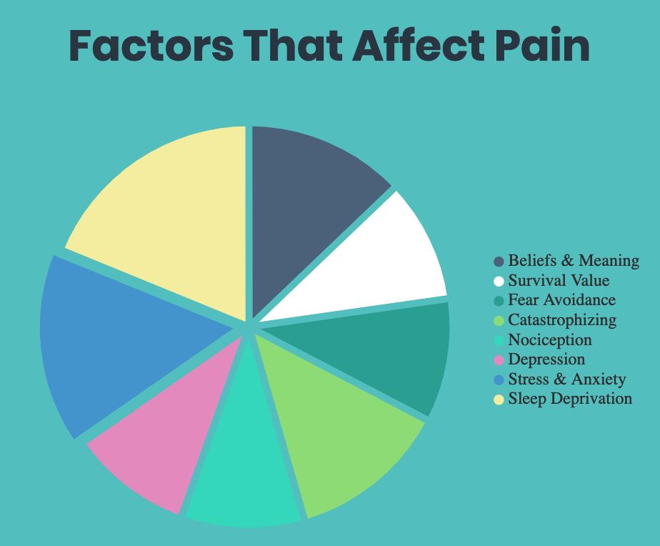 factors that affect pain