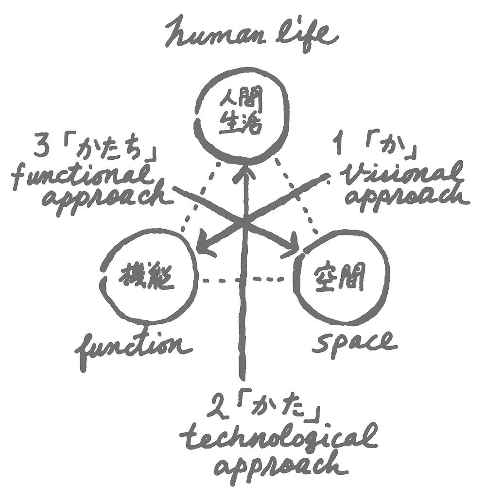 《設計の三段階構造》