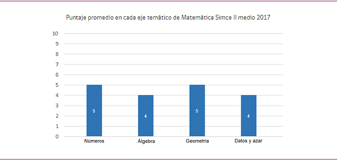 simce matematica 2.png