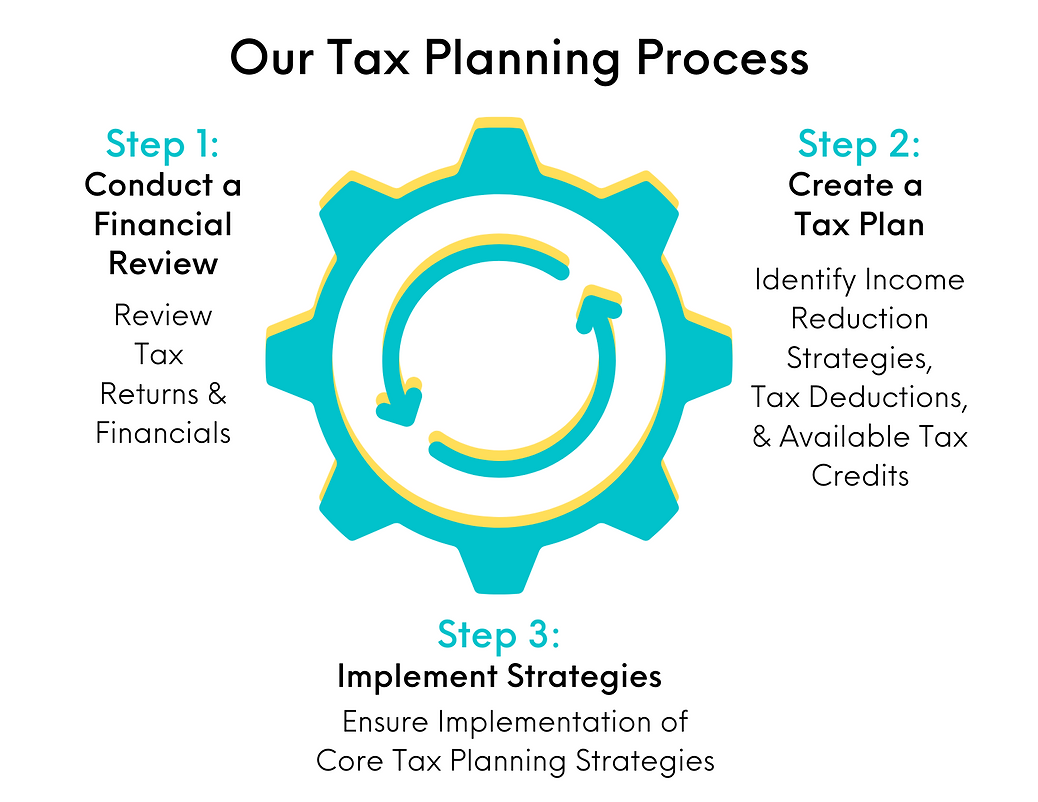 Tax Planning Process.png
