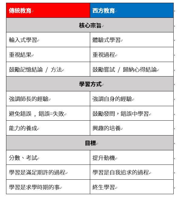 中西教育的比較