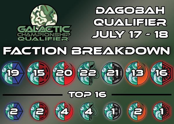 Dagobah Faction Breakdown.png