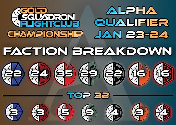 Alpha Faction Breakdown.png
