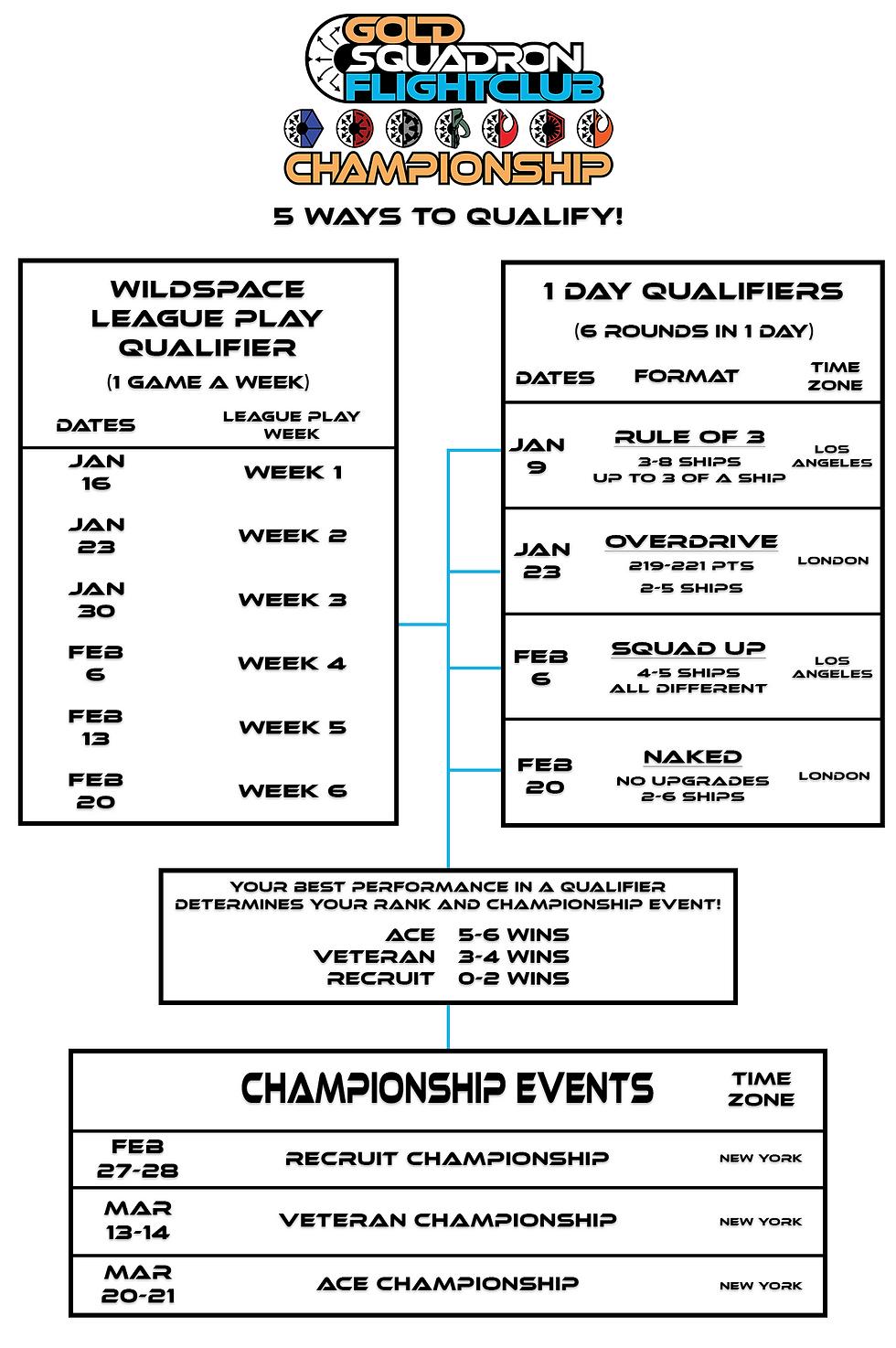 Draft - Flight Club Championships 2020 s
