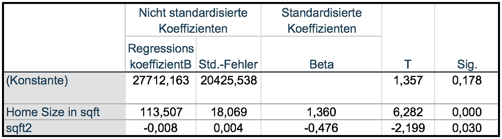 SPSS Auswertung - Parameterschätzungen der linearen Regression