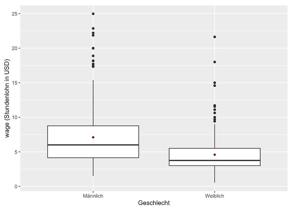 Datenanalyse mit R- Boxplot