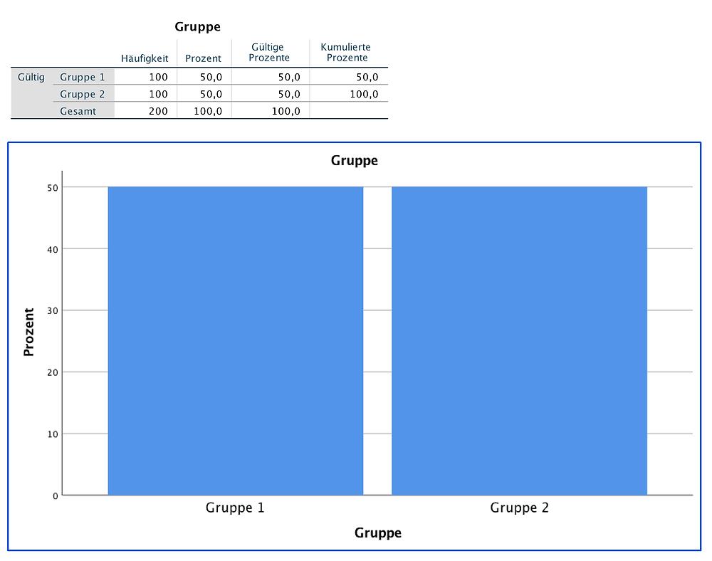 Statistische Auswertung SPSS - Relatives Häufigkeitsdiagramm der Variable Gruppe