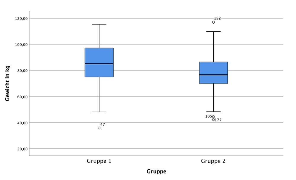 Statistische Auswertung SPSS - Boxplot der Variable Gewicht bedingt auf die Variable Gruppe