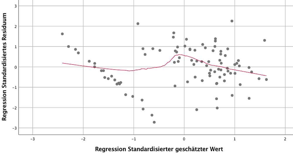 SPSS Auswertung - Modellvalidierungsplot