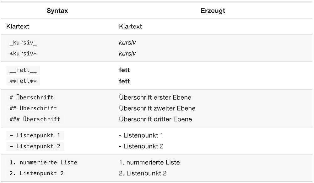 Darstellung der wichtigsten Markdown Formatierungsoptionen