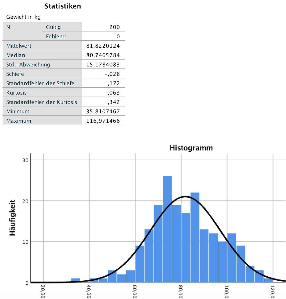 Statistische Auswertung SPSS - Deskriptive Statistiken und Histogramm der Variable Gewicht