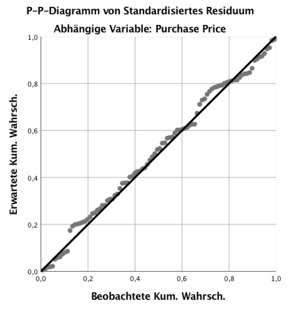 SPSS Auswertung - P-P-Diagramm der standardisierten Residuen