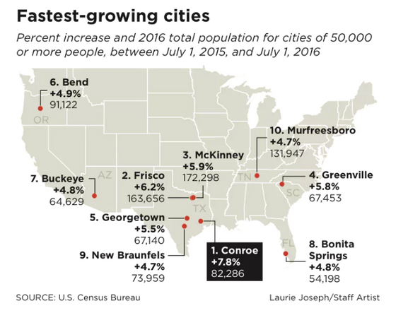 Texas Continues to Dominate List of Fastest-Growing Cities