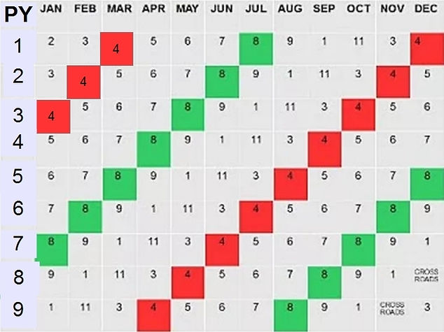 Numerology Personal Months 4 and 8.jpg