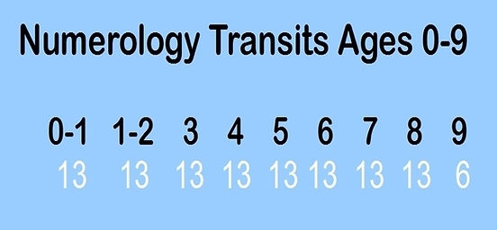 Transit numerology harvey.jpg
