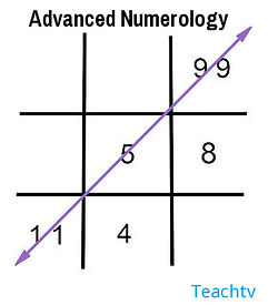 AdvancedNumerologyPrinciplesII.jpg