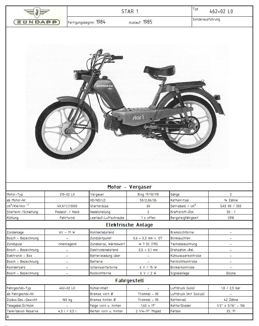 Zündapp Typenfototafel 462-02 L0 (Bild).