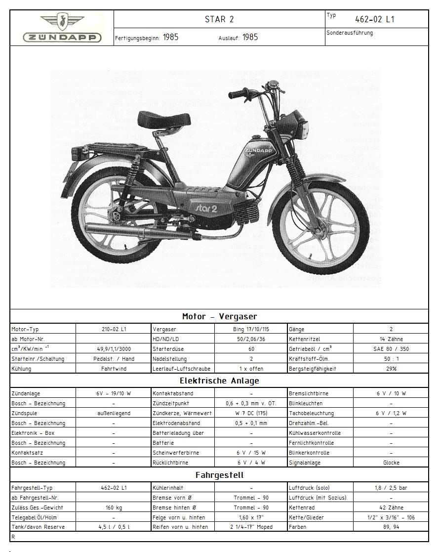 Zündapp Typenfototafel 462-02 L1 (Bild).