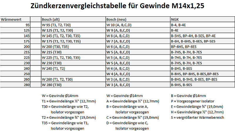Zündkerzen M14x1,25.png