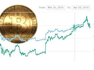 Analysten erwarten Anstieg bei Durchbruch der 10.000$ Bitcoin-Barriere