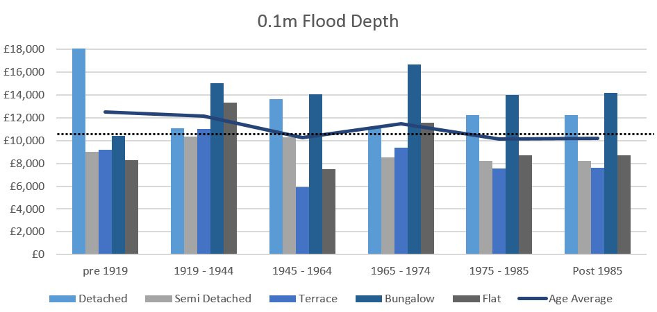 Flood Damage Costs