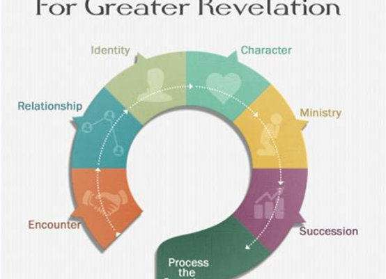 GOD'S Questions For Greater Revelation