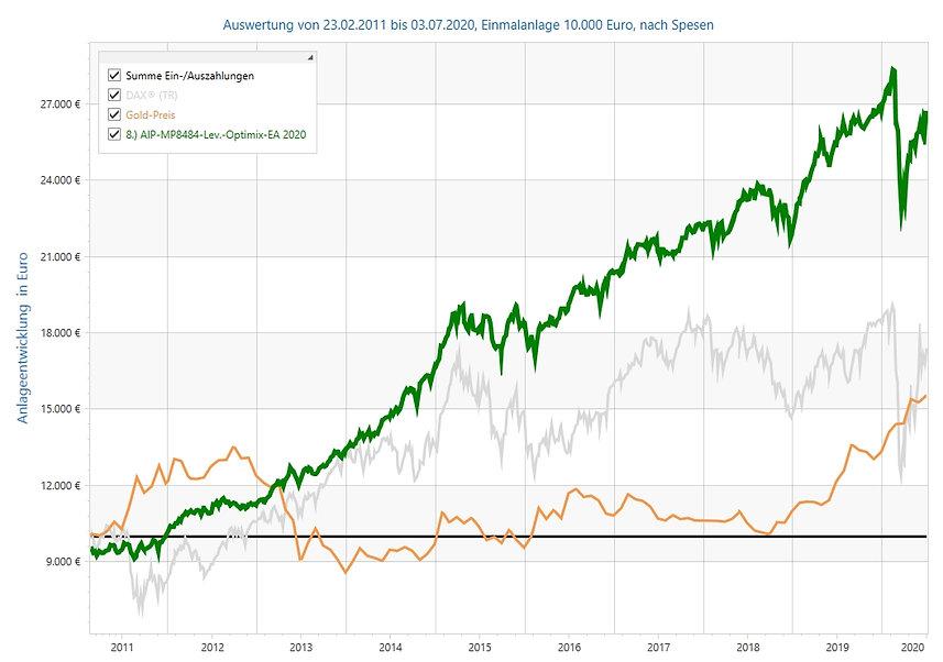 MP8484_SP-Chart-HP_04-07-2020.jpg
