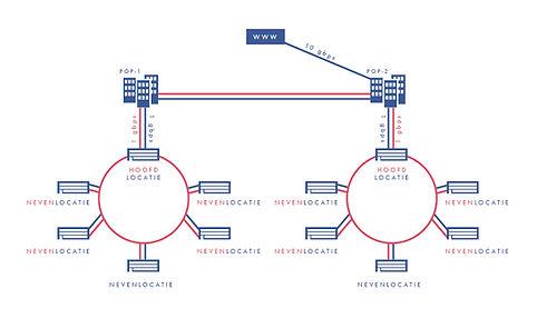 BOA netwerk