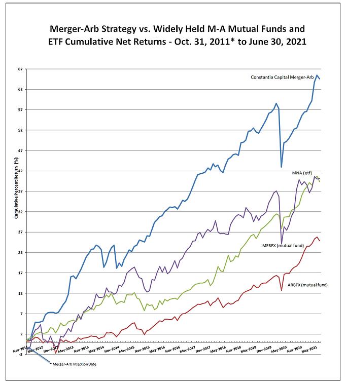 MergerArb_vs_MERFX_ARBFX_MNA_June2021.png
