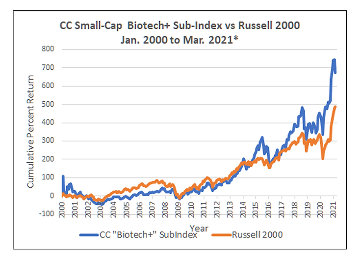 BiotechPlusHistoricalPerformance.png