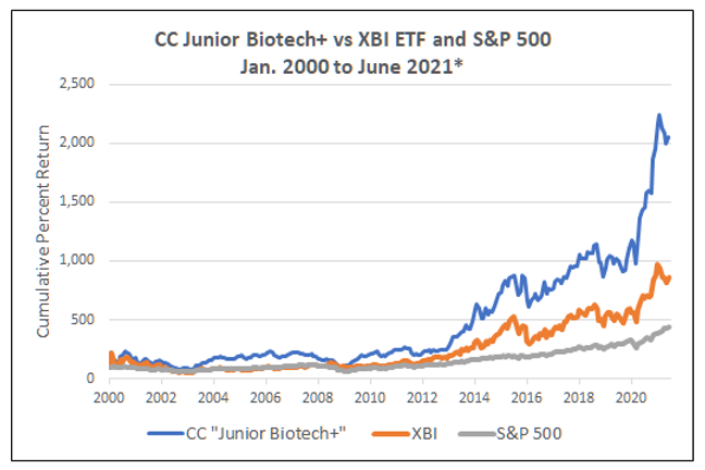 BiotechJuniorPlusHistoricalPerformance.png