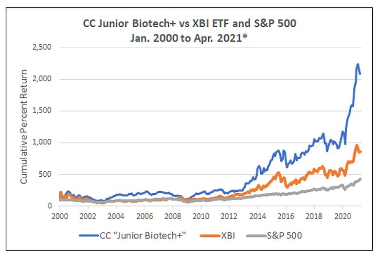 BiotechJuniorPlusHistoricalPerformance.p