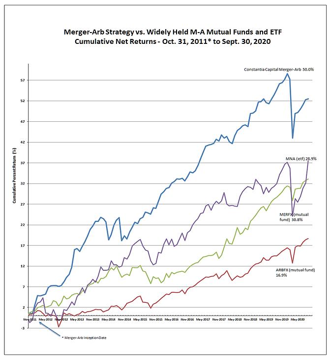 MergerArb_vs_MERFX_ARBFX_MNA_Septembert2