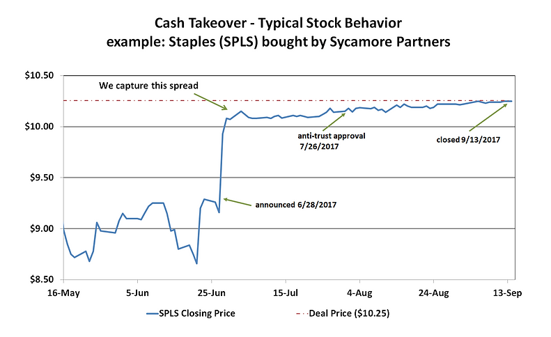 Cash Takeover Stock Behavior-Constantia.