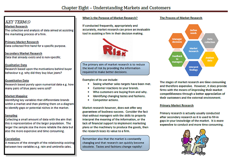 AQA AS Business - Understanding Markets and Customers