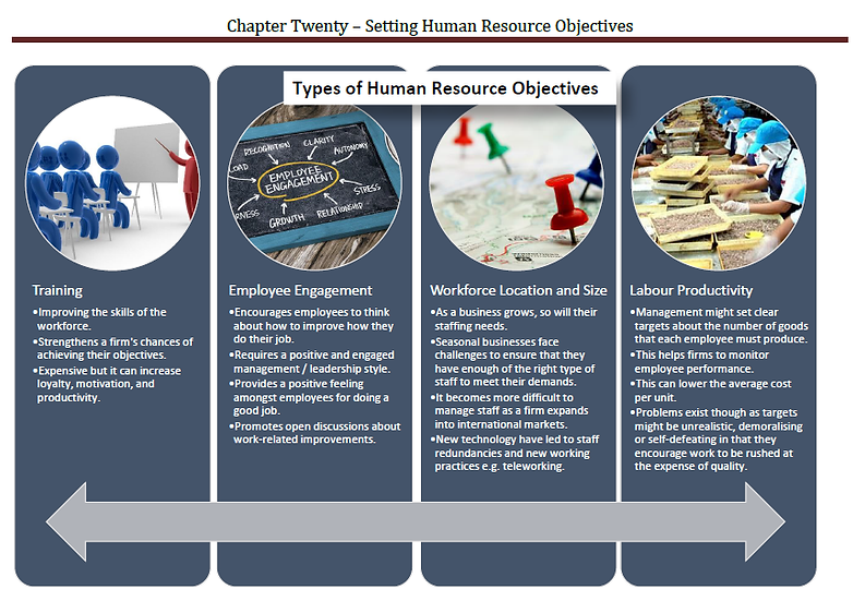 AQA AS Business - Setting Human Resource Objectives